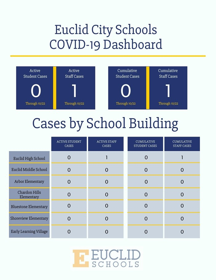 COVID-19 Dasboard. Active Student/Staff Cases is 0. Cumulative Student/Staff Cases is 0. Cases by School Buildings, all buildings have no reported cases of COVID19.